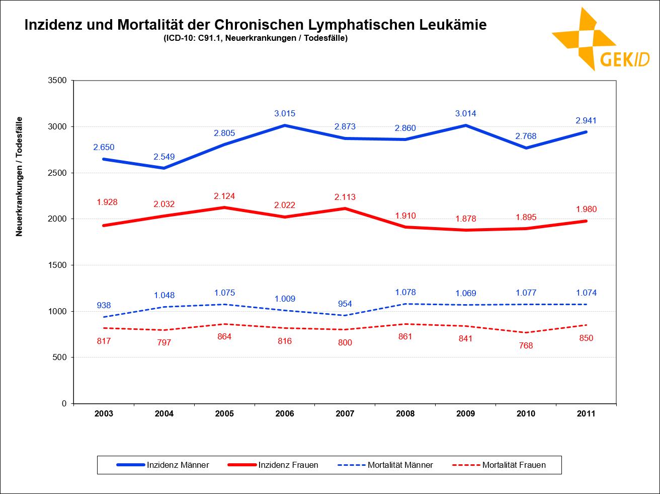 Geschätzte Zahl von Neuerkrankungen und registrierte Zahl von Sterbefällen der CLL in Deutschland
