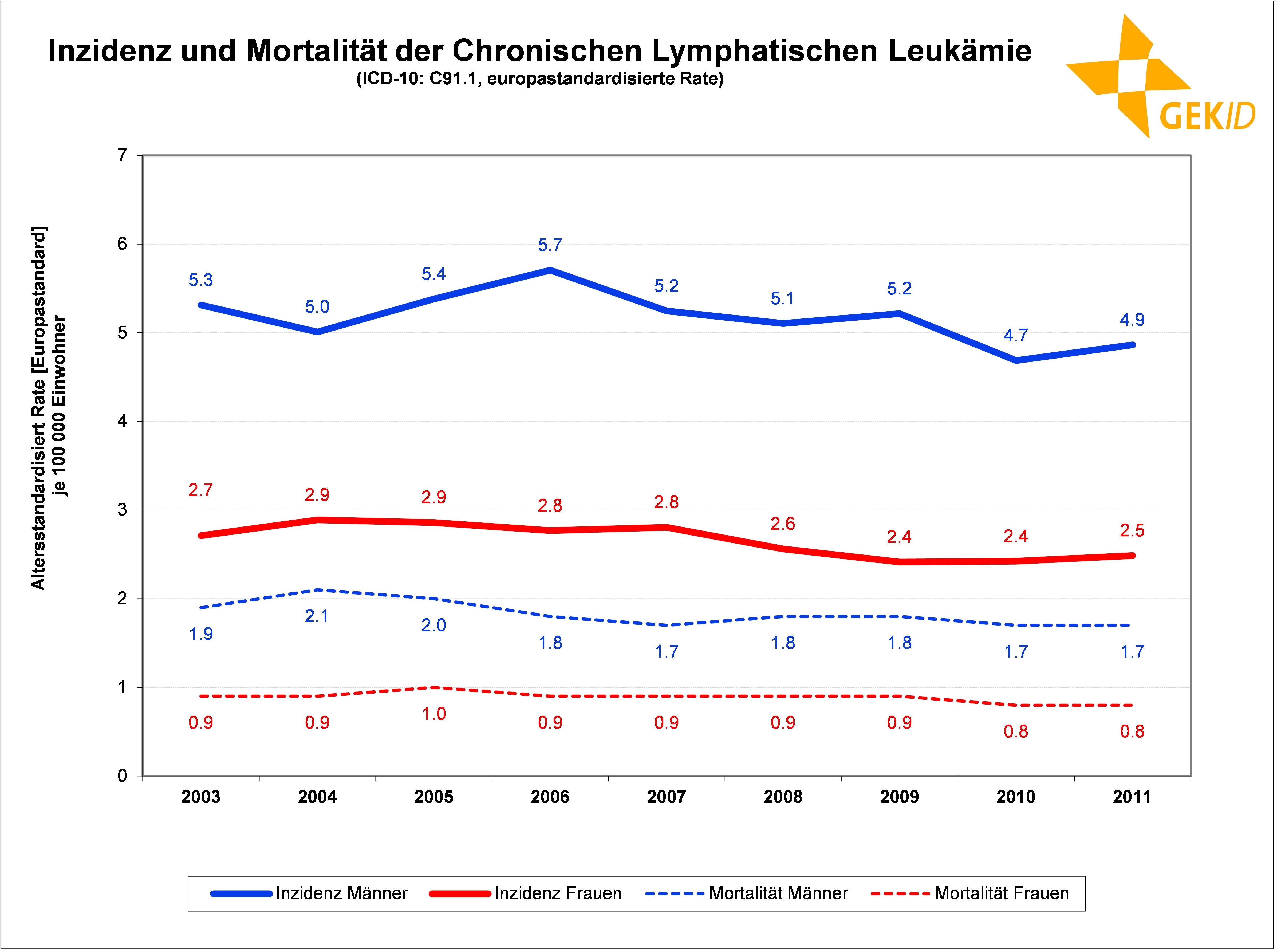Altersstandardisierte geschätzte Inzidenzrate und altersstandardisierte Mortalitätsrate der CLL in Deutschland