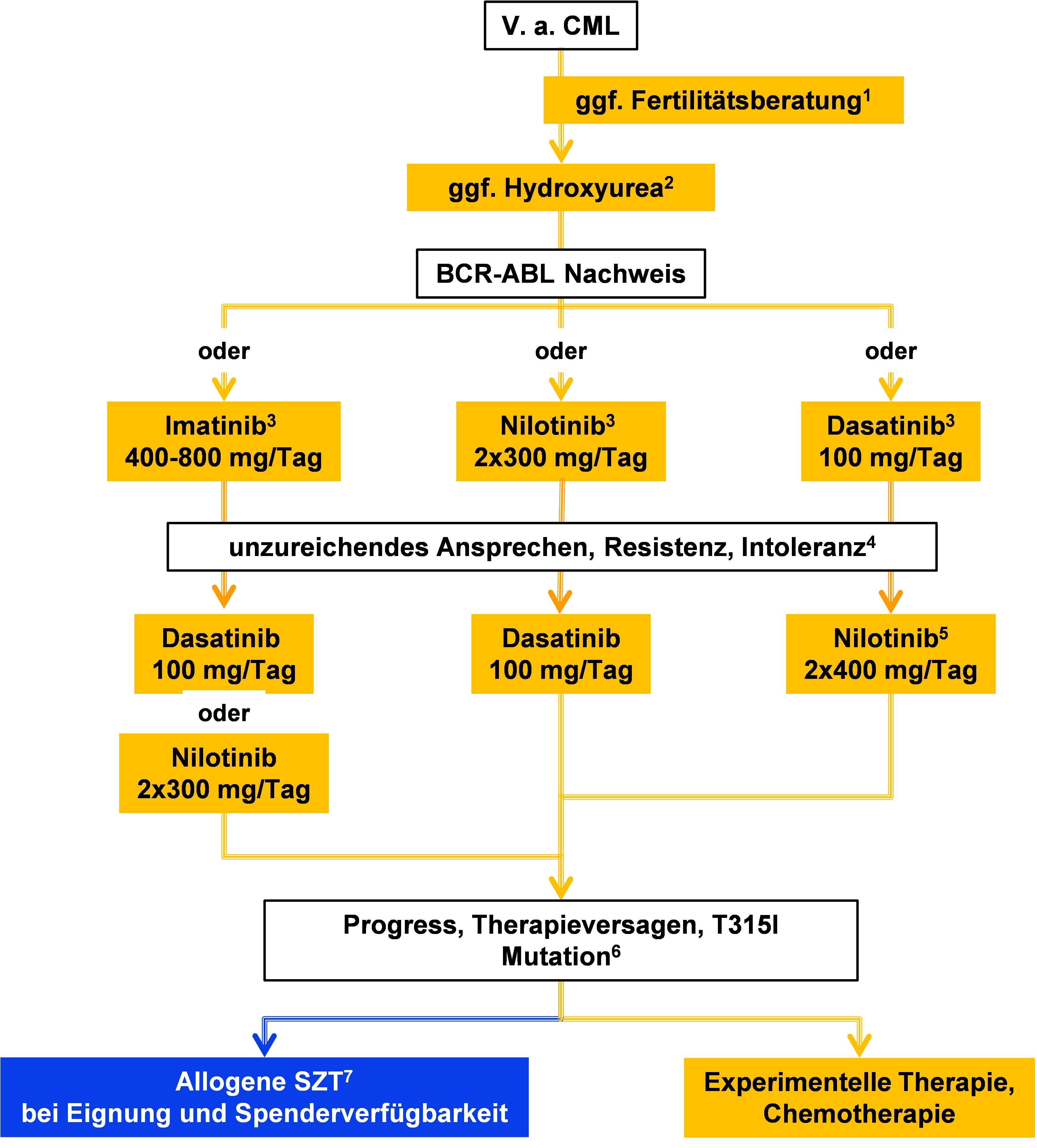 Erstlinientherapie der CML – Chronische Phase