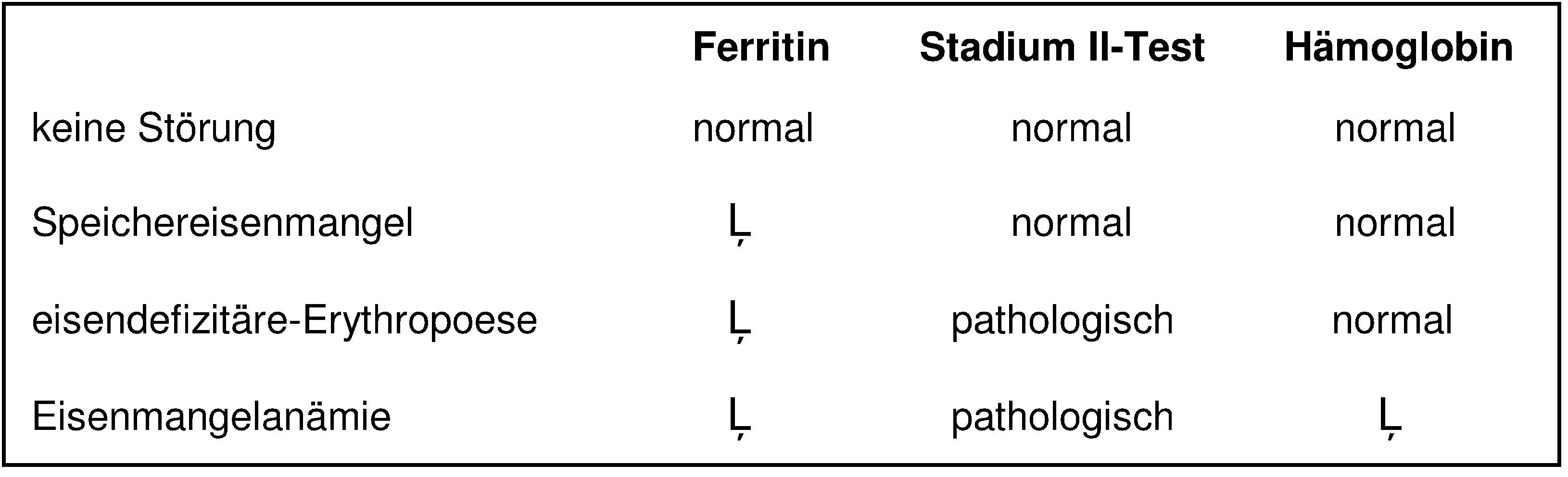Beurteilung des Eisenstoffwechsels mit Ferritin, Hämoglobin und einem Parameter der eisendefizitären Erythropoese (Stadium-II-Test)