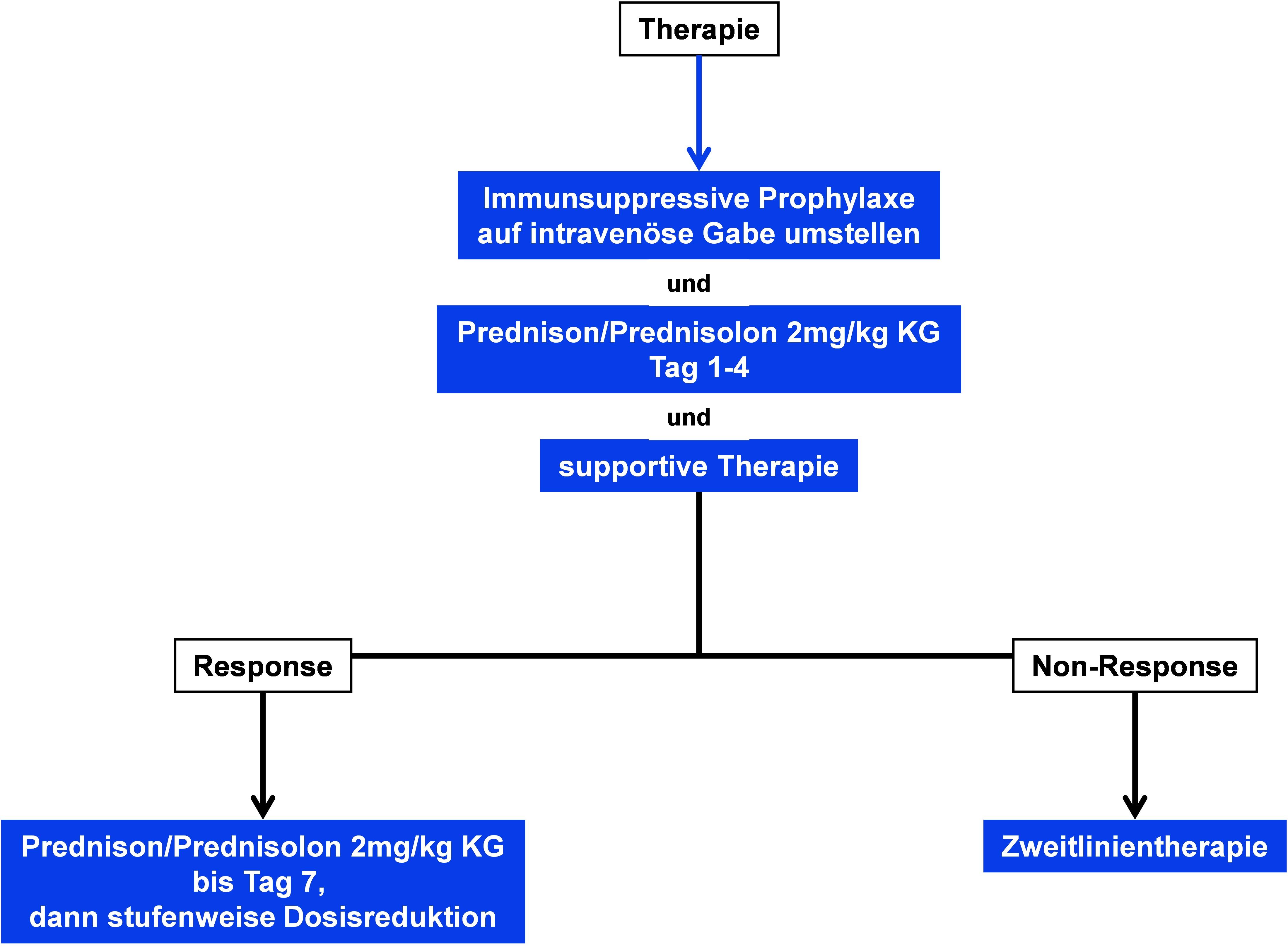 Orientierender Algorithmus zur Therapie der akuten GvHD