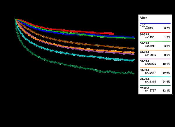 Relative Überlebensraten nach Alter (Daten des Tumorregisters München)