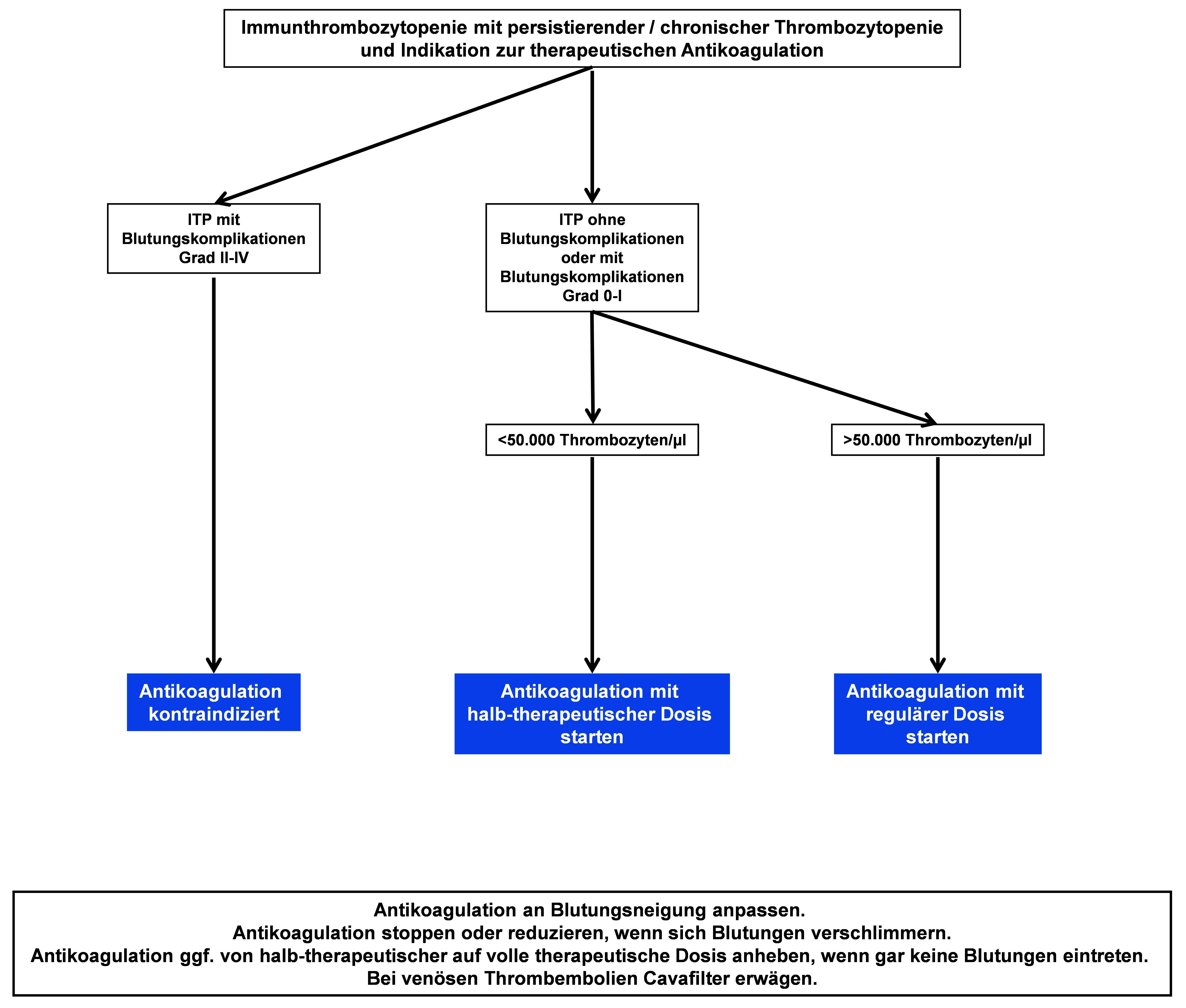 Therapiealgorithmus zur Antikoagulation mit niedermolekularem Heparin bei Immunthrombozytopenie