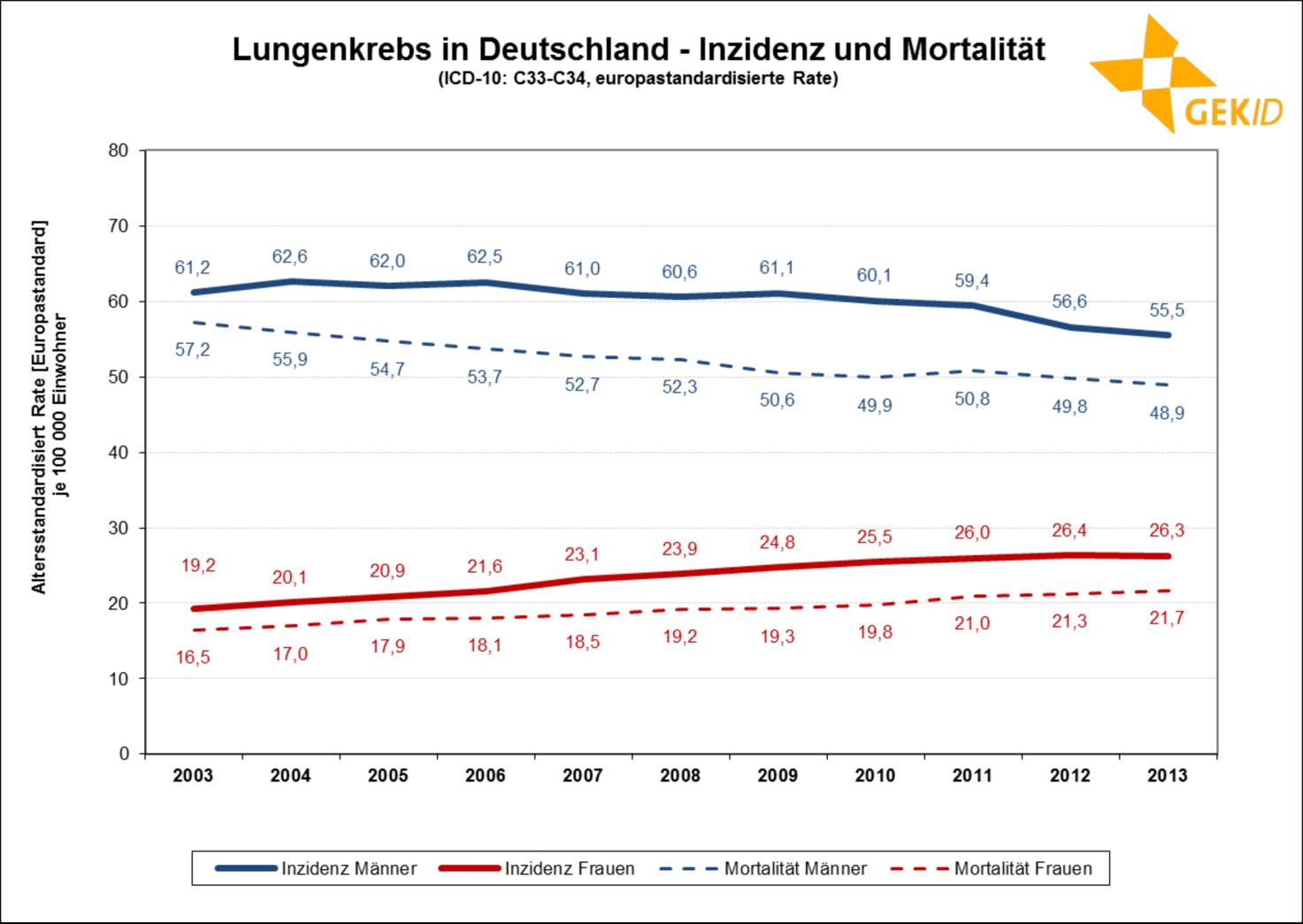 Inzidenz und Mortalität des Lungenkarzinoms in Deutschland (europastandardisierte Rate) 1