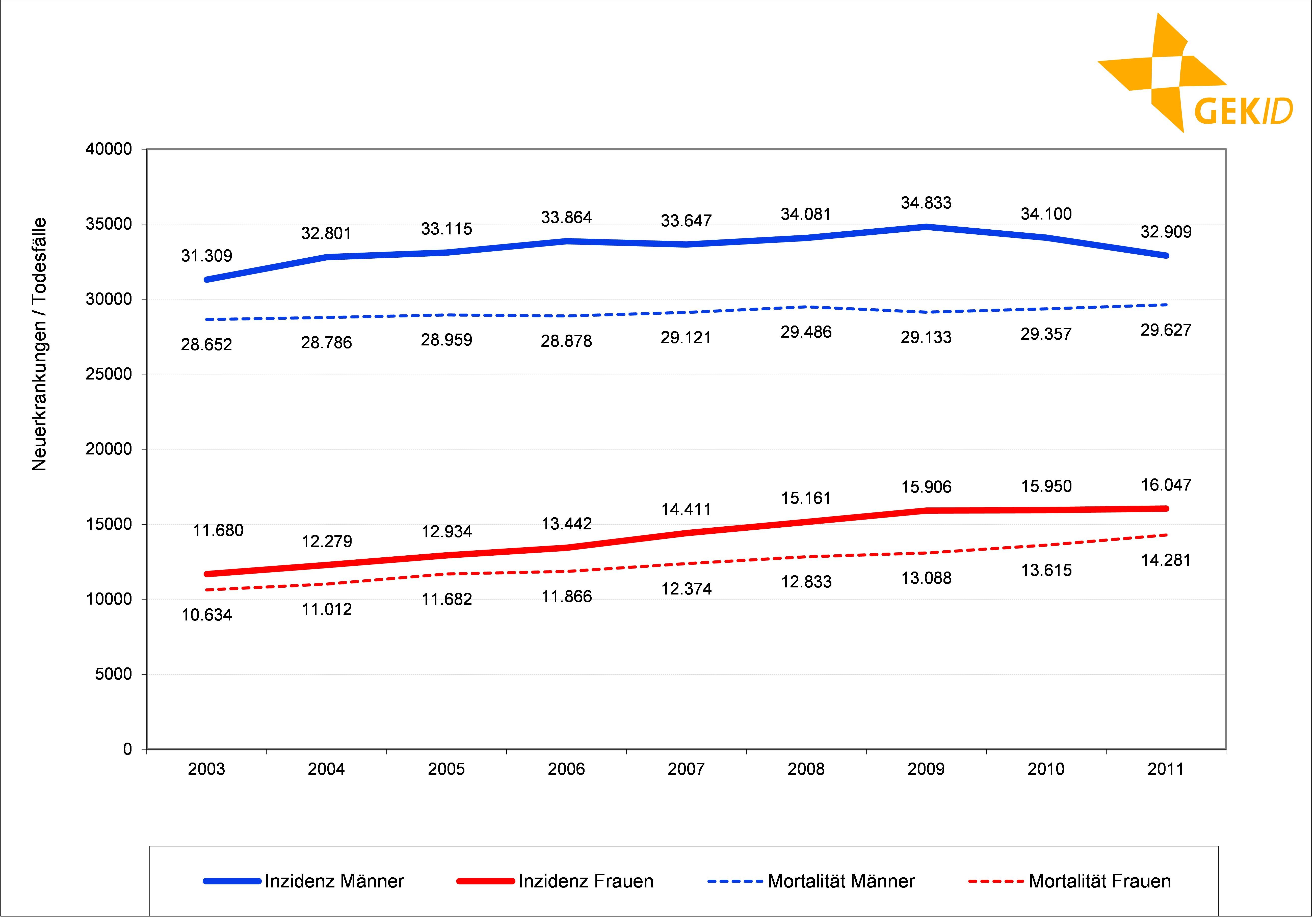 Inzidenz und Mortalität des Lungenkarzinoms in Deutschland (Neuerkrankungen/Todesfälle)