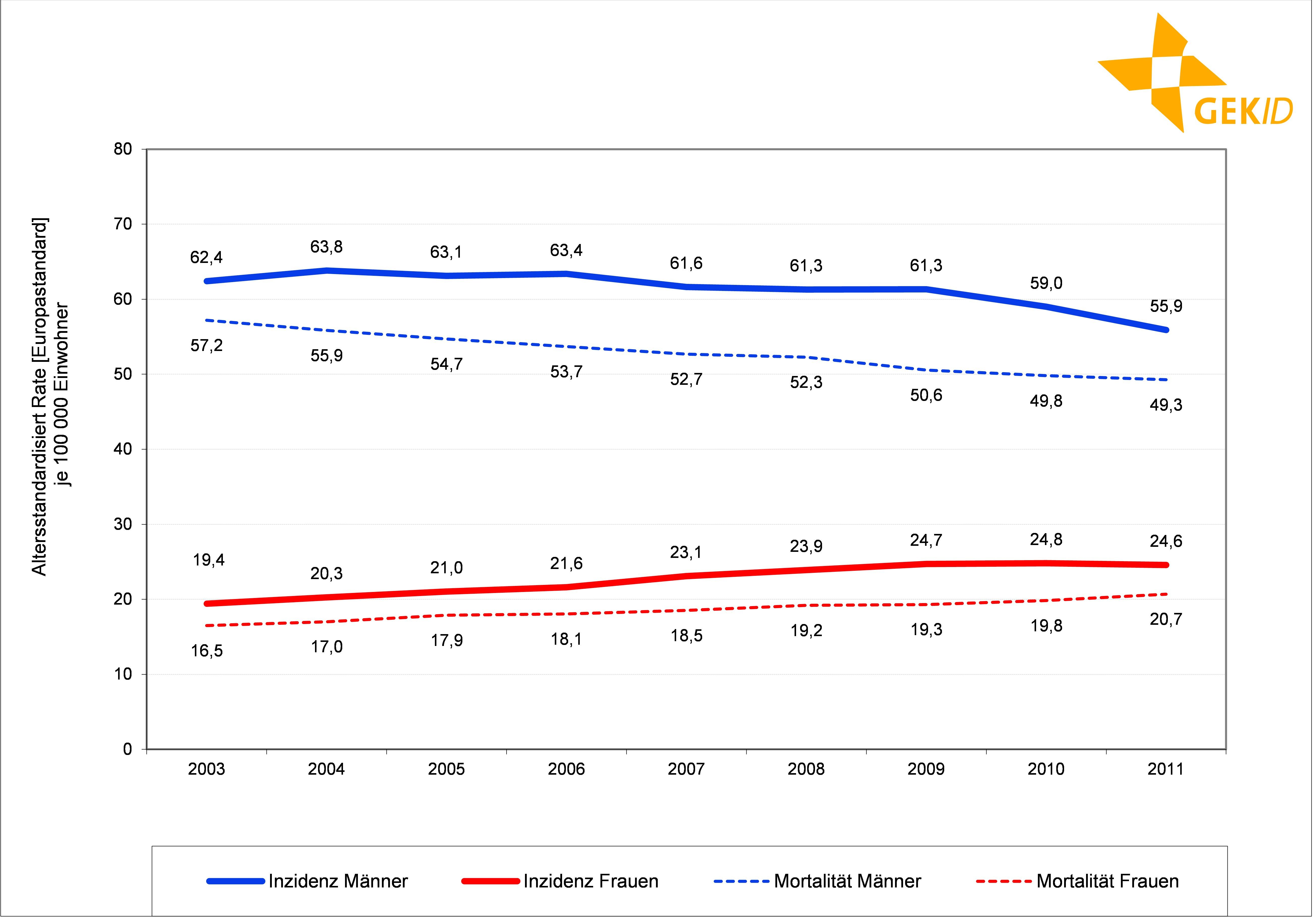 Inzidenz und Mortalität des Lungenkarzinoms in Deutschland (europastandardisierte Rate)