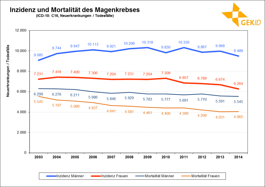 Neuerkrankungs- und Sterbefälle des Magenkrebses in Deutschland im zeitlichen Verlauf