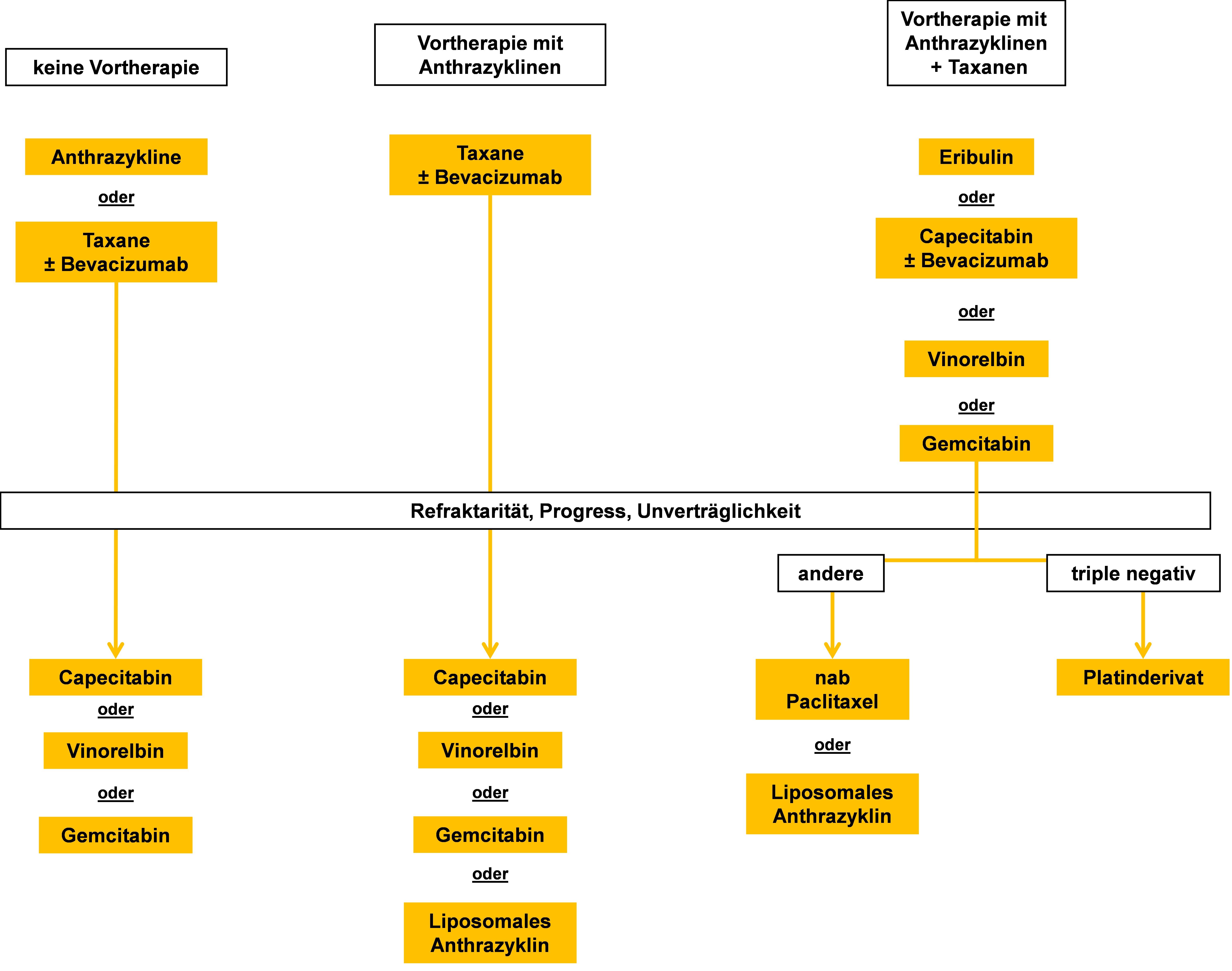 Chemotherapie und andere Substanzen bei Fernmetastasen