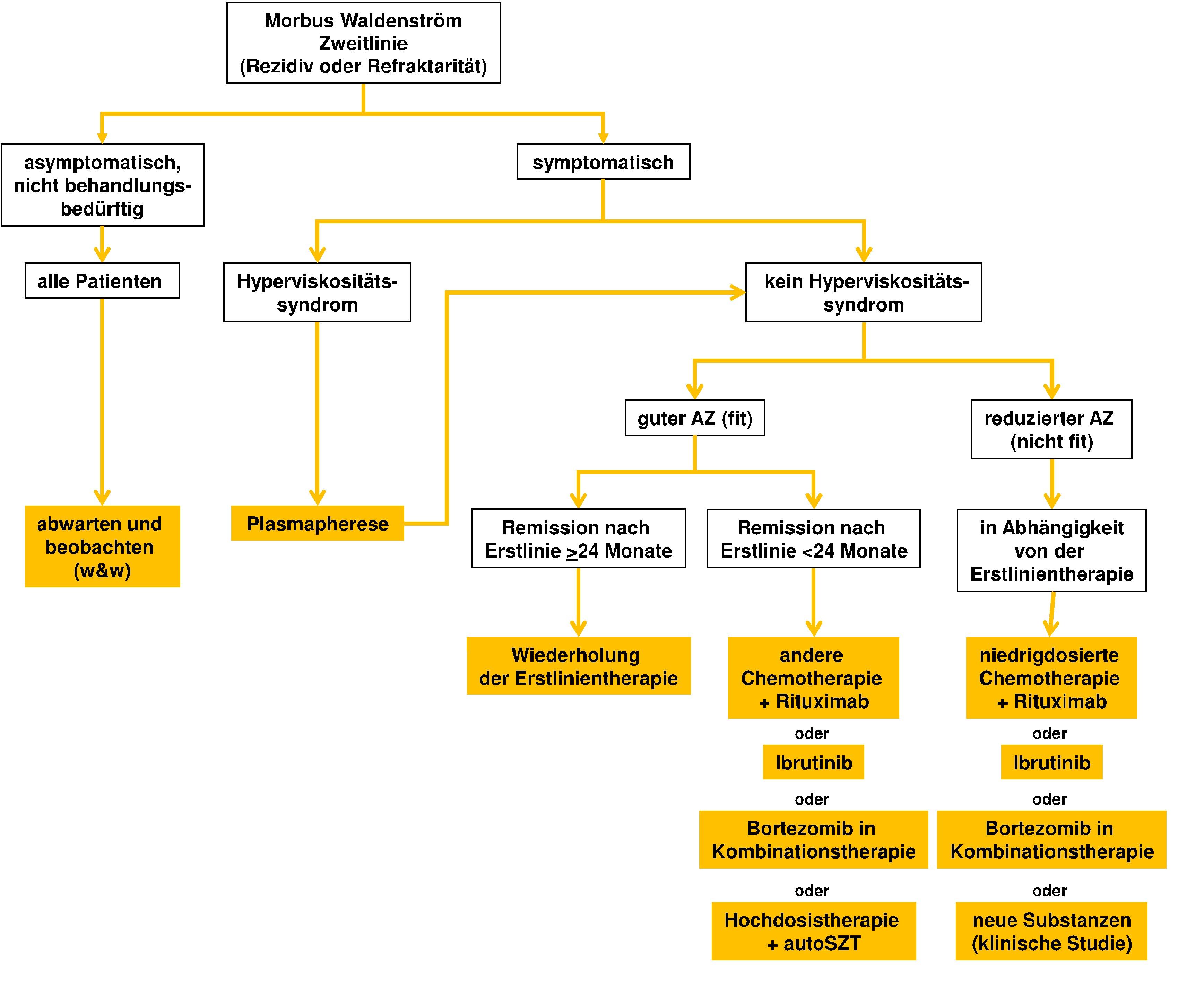 Algorithmus für die Therapie im Rezidiv oder bei Refraktärität