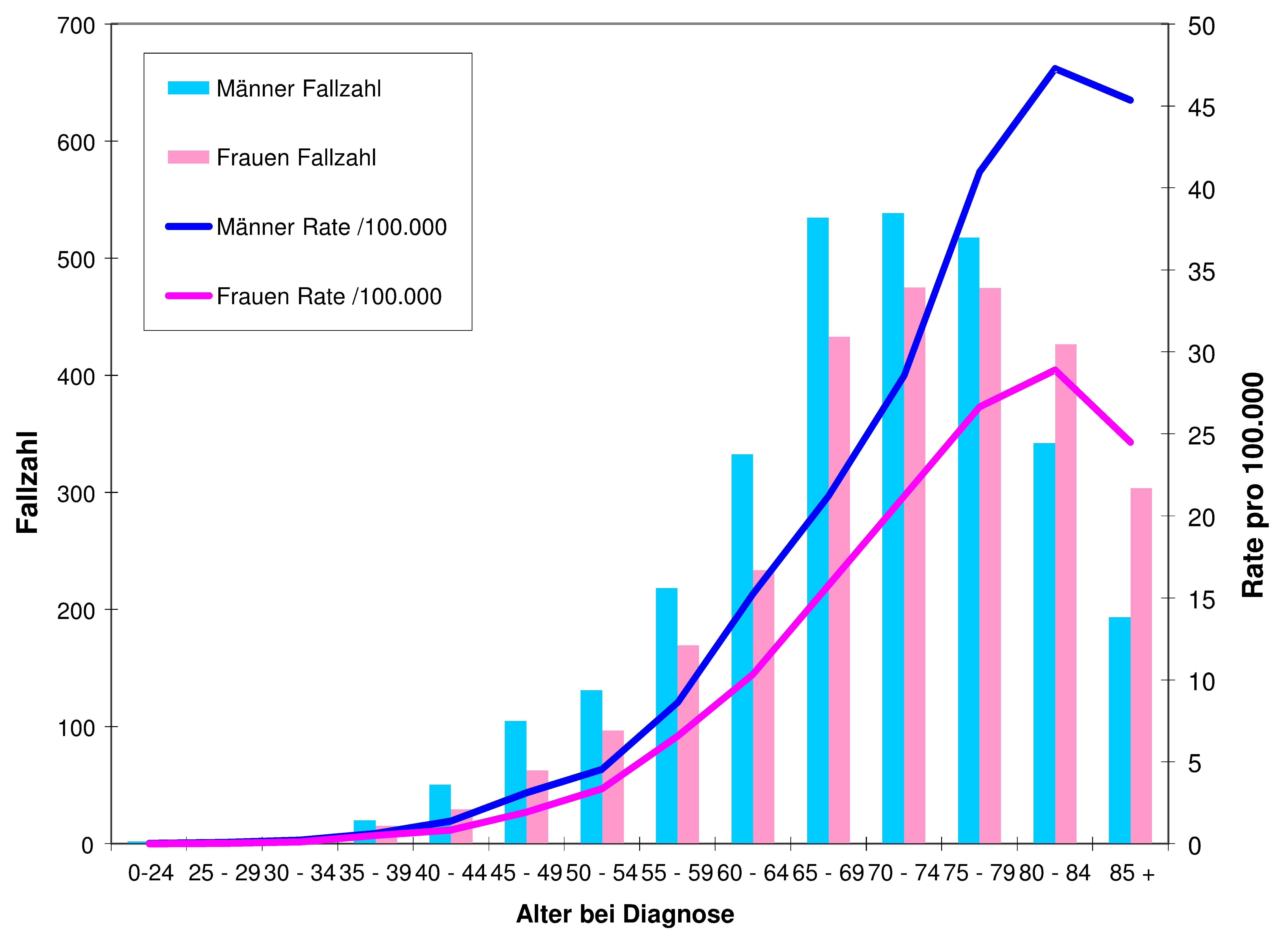 Altersspezifische Inzidenz bösartiger Plasmazell-Neubildungen (C90) in Deutschland, 2005 bis 2009 (Katalinic et al., 2013)