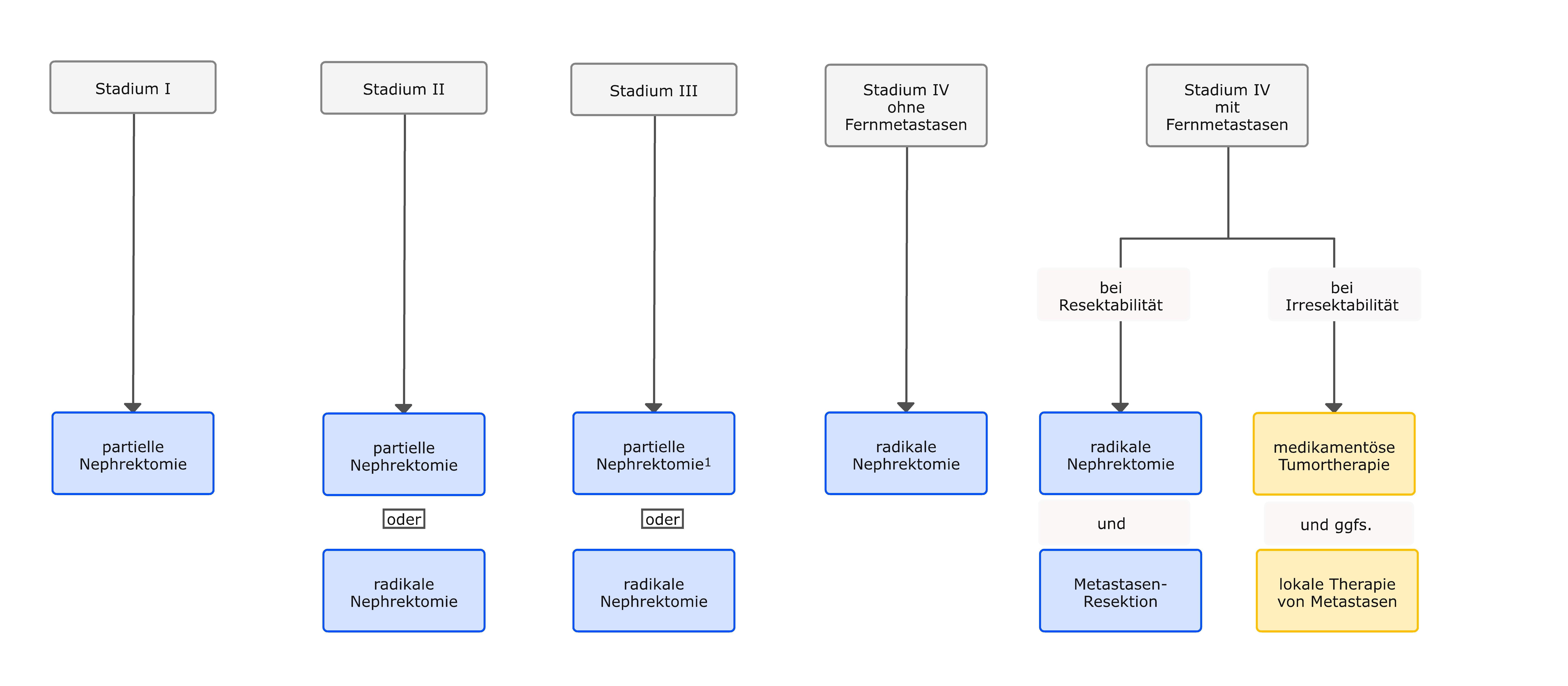 Algorithmus für die Primärtherapie