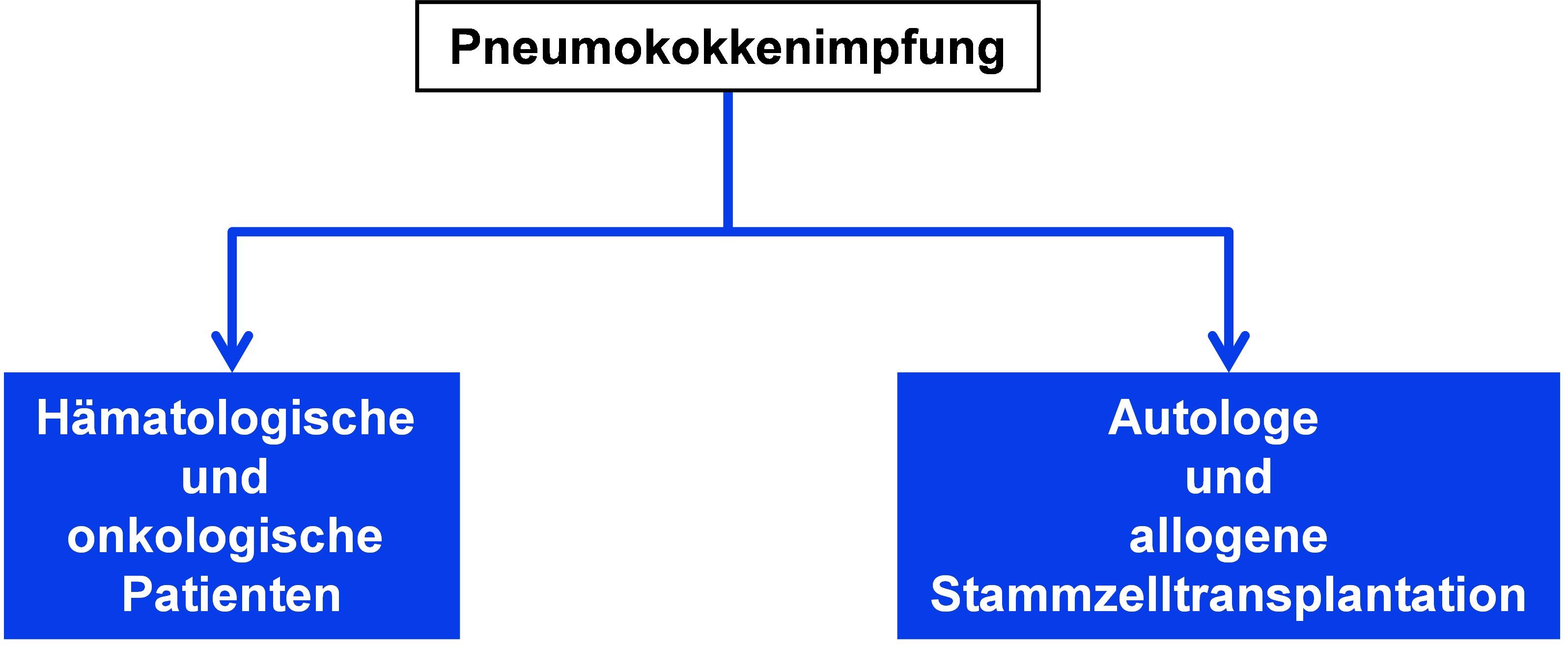 Indikationen zur Pneumokokkenimpfung