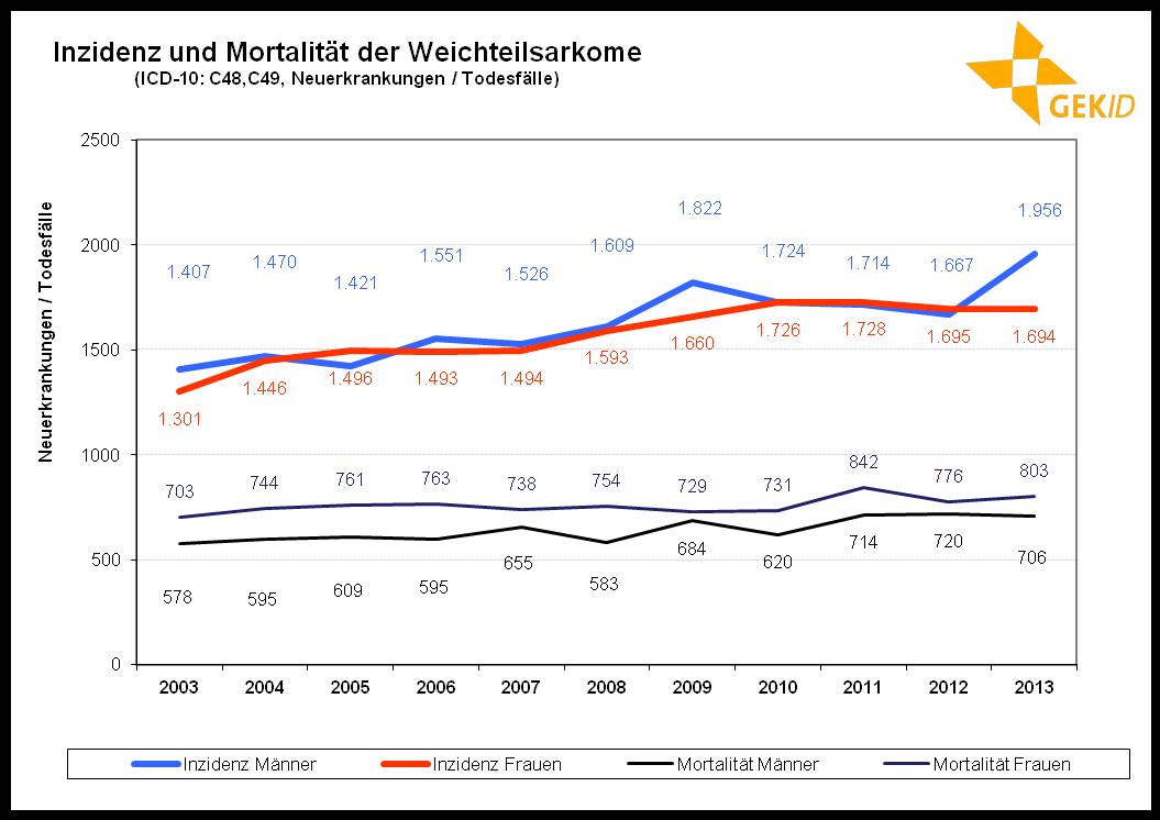 Inzidenz und Mortalität der Weichteilsarkome in Deutschland [59]