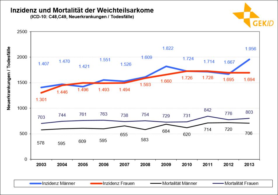 Inzidenz und Mortalität der Weichteilsarkome in Deutschland 55