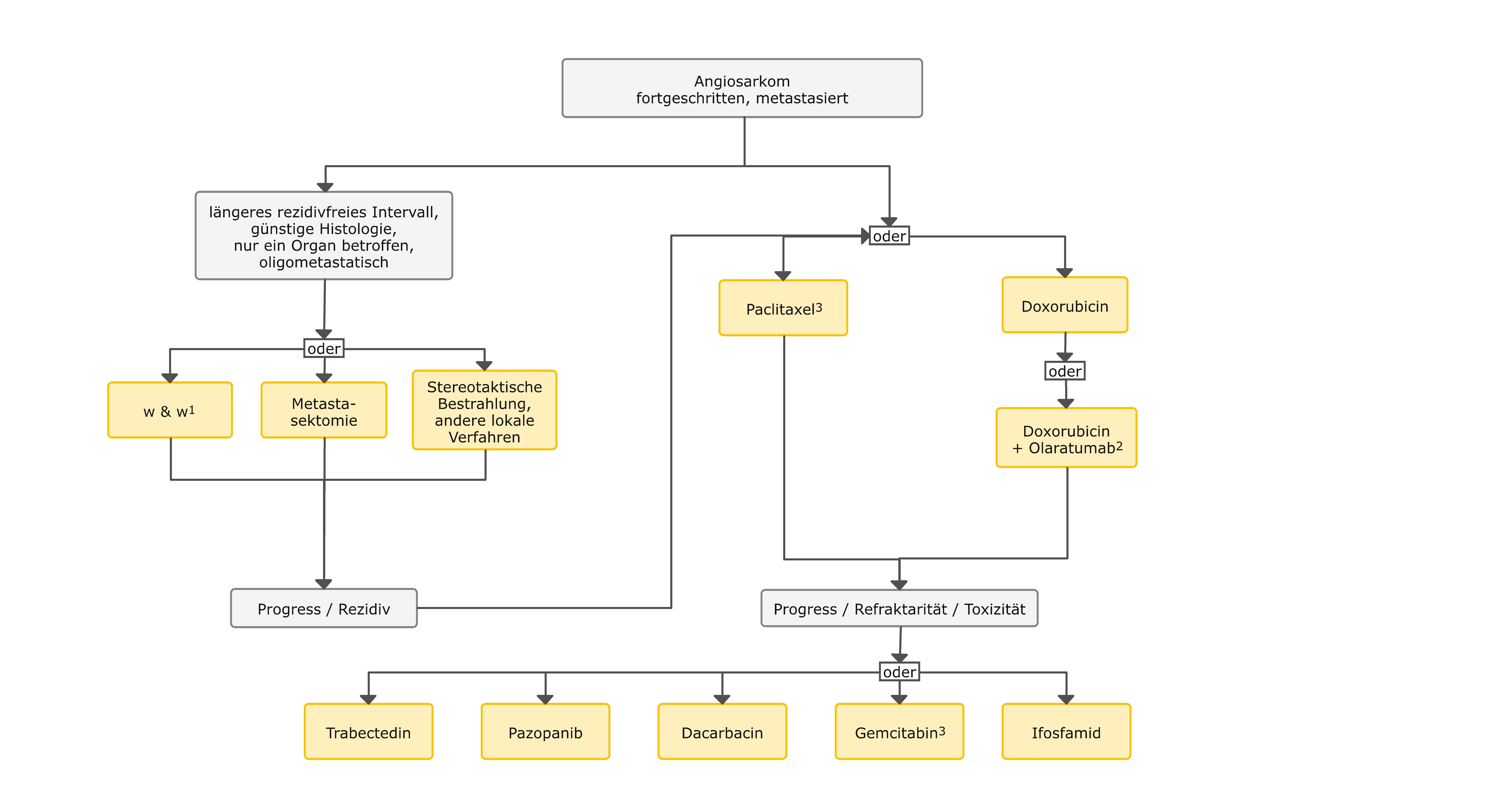 Therapiealgorithmus beim fortgeschrittenen Angiosarkom
