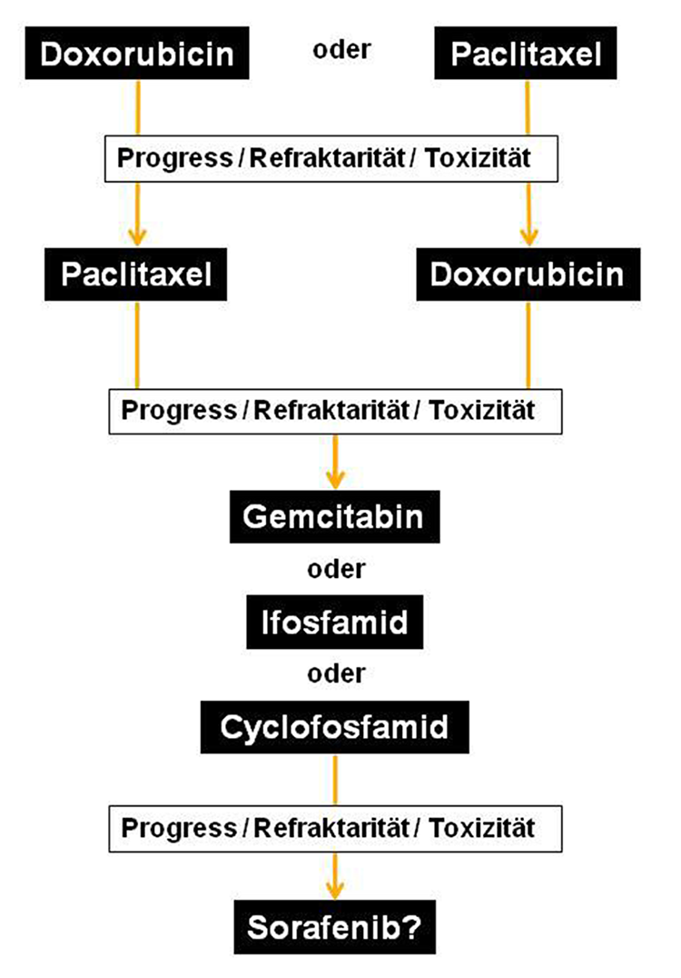 Angiosarkome - möglicher Therapiealgorithmus