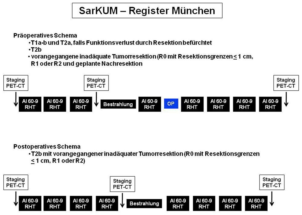 Neoadjuvante und adjuvante/postoperative Therapiekonzepte im Kontext des SarKUM-Registers München