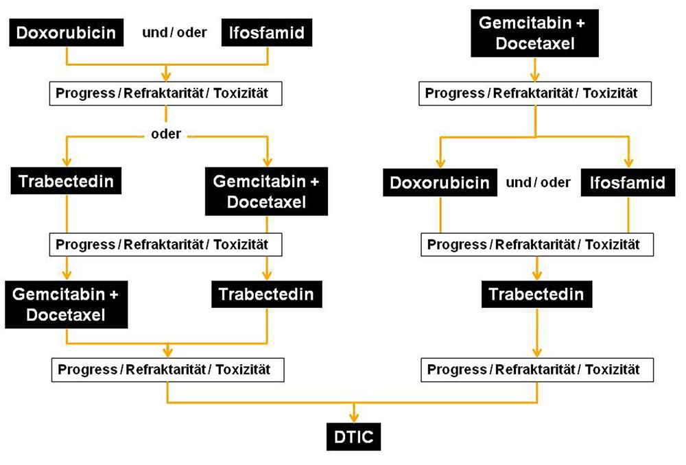 Uterine Leiomyosarkome - möglicher Therapiealgorithmus