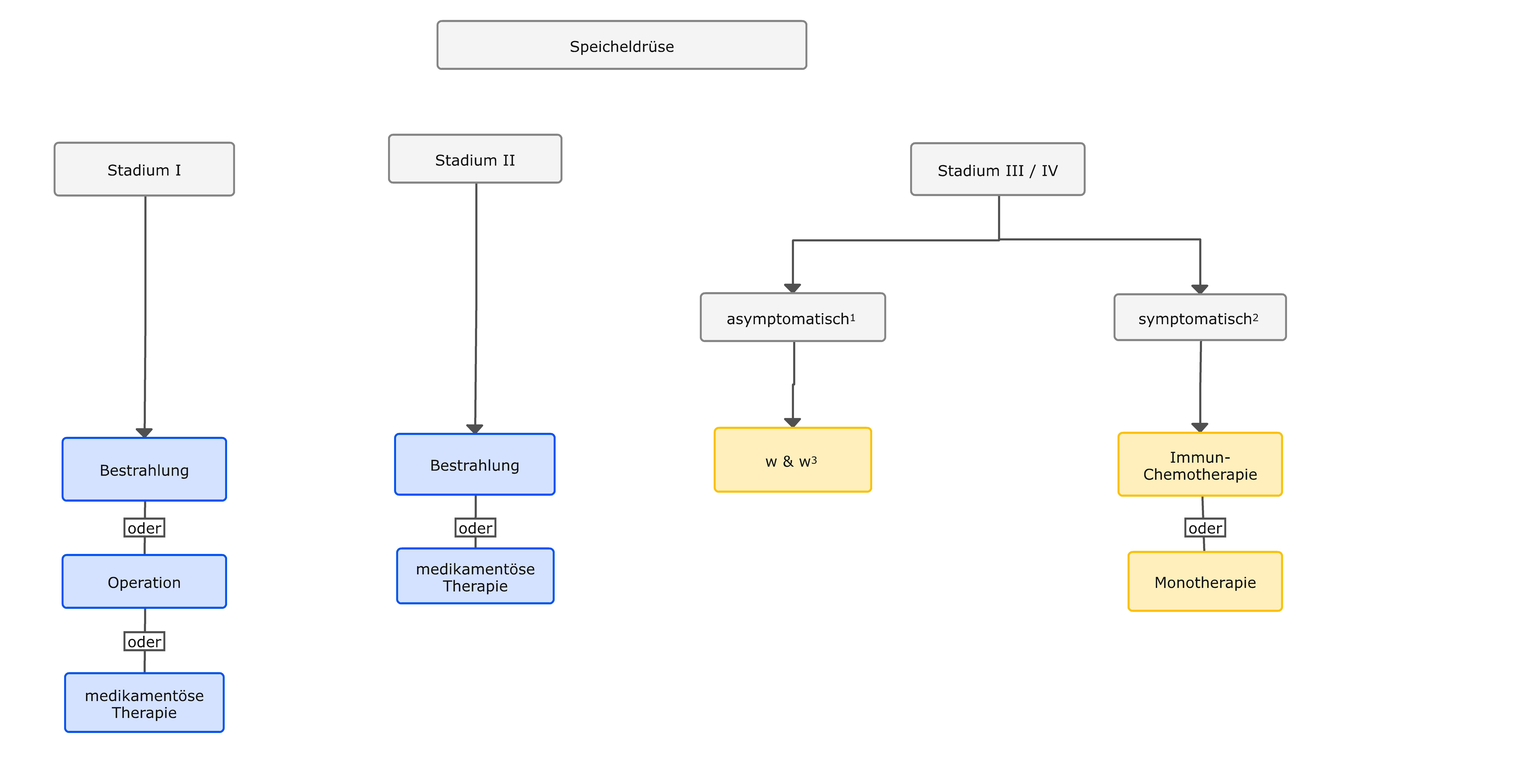 Therapiealgorithmus beim MALT-Lymphom der Speicheldrüsen