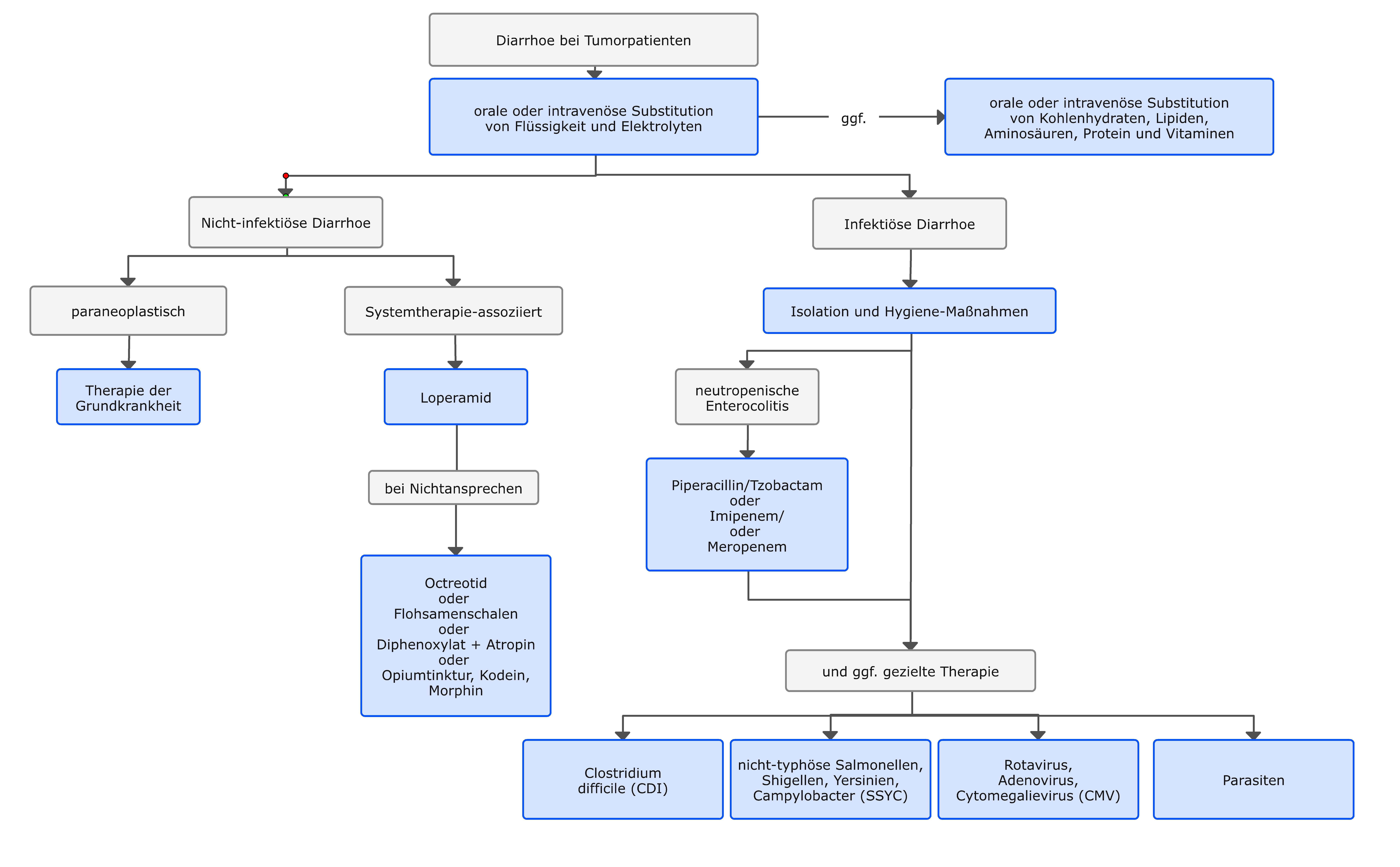 Therapeutisches Vorgehen bei Diarrhoe