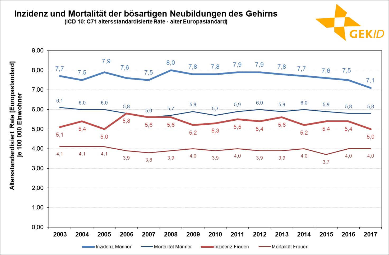 Geschätzte Inzidenz und Mortalität der bösartigen Neuerkrankungen des Gehirns (ICD 10: C71) in Deutschland – Altersstandardisierte Raten (alter Europastandard)