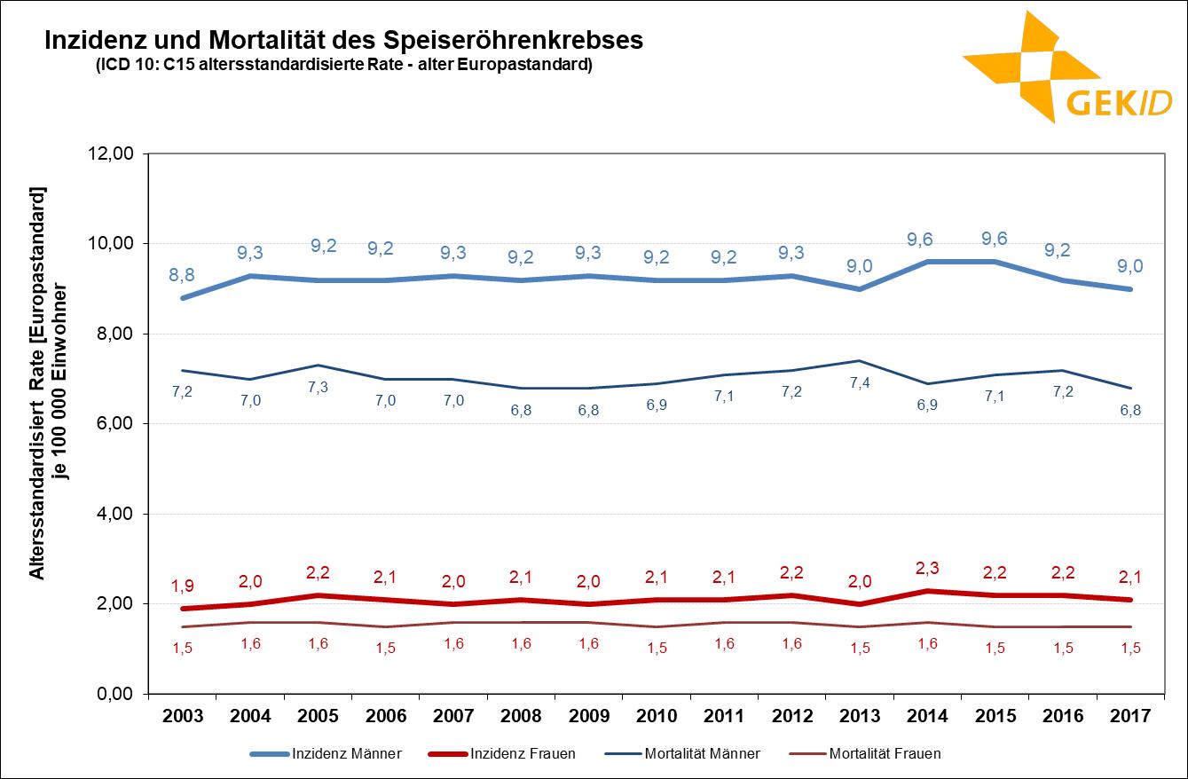 Geschätzte Inzidenz des Speiseröhrenkrebses (ICD 10: C15) in Deutschland – Altersstandardisierte Raten (alter Europastandard)Quelle: Zentrum für Krebsregisterdaten, Datenbankabfrage 2