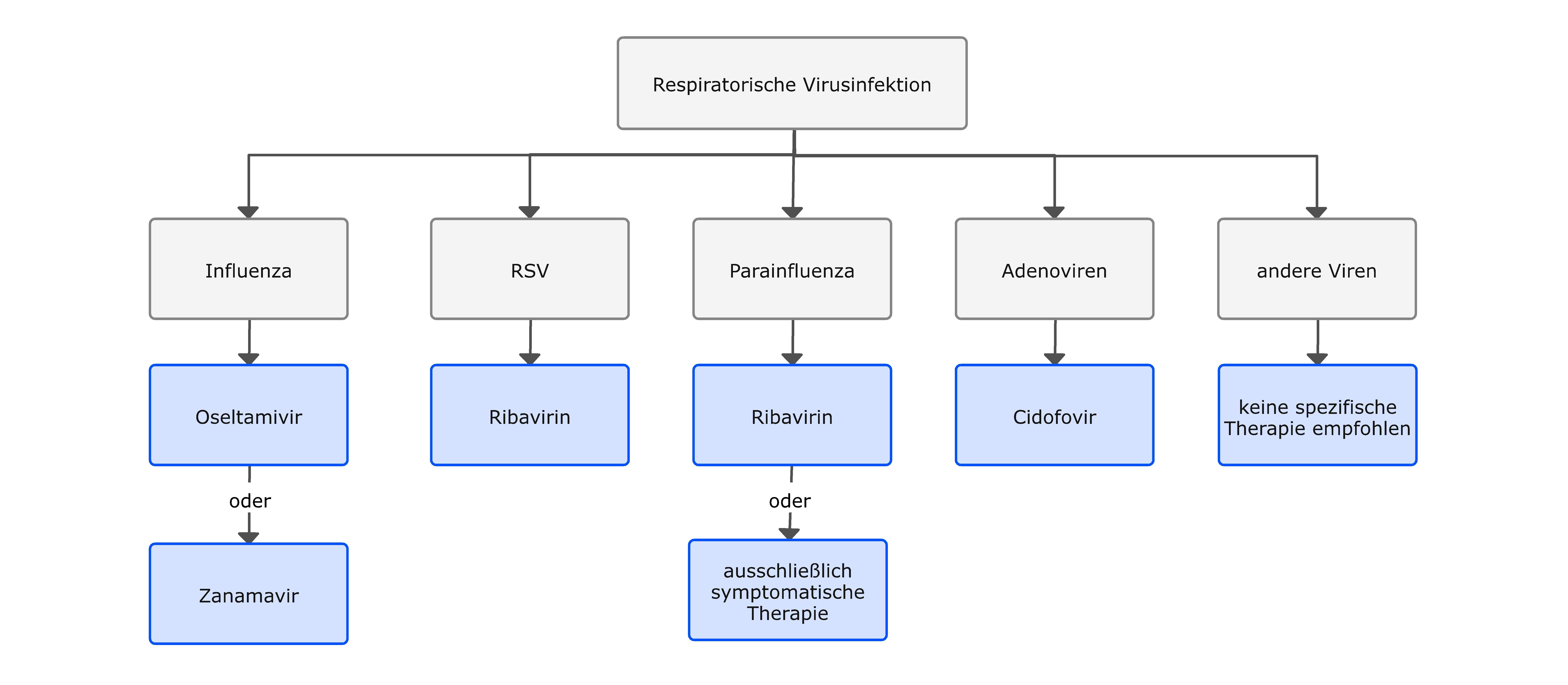 Antivirale Therapie bei respiratorischen Virus-Infektionen von Krebspatienten